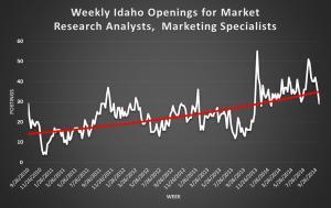 Market RAs graph