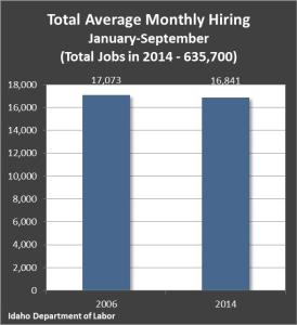 Total Average Monthly Hiring