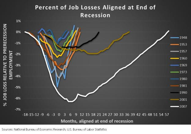 Percent of job losses