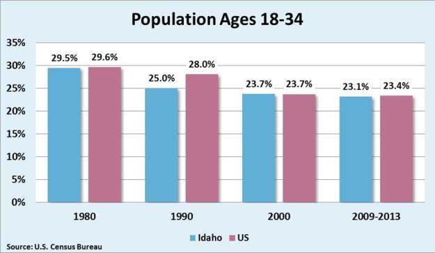 pop ages 18-34