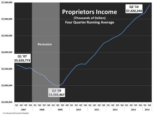 Proprieters Income