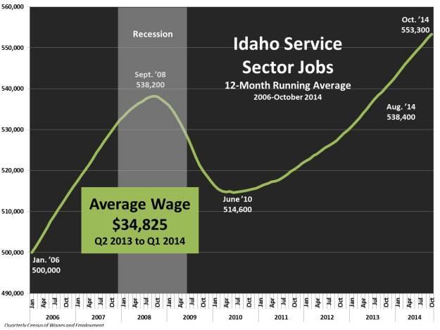 Service sector jobs