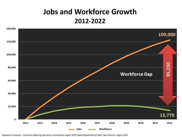 The workforce gap