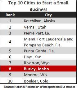 top 10 cities - jan