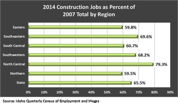 2014 construction jobs