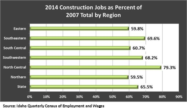 2014 construction jobs