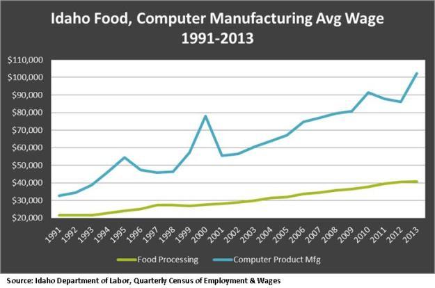 Food, computer wage