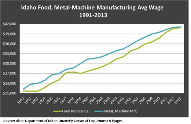 Food, Metal avg. wage