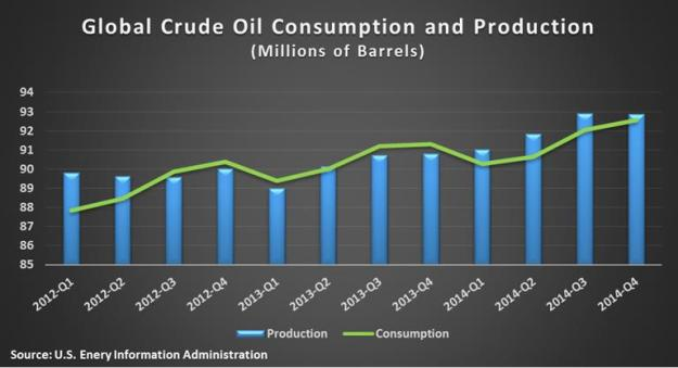 Global Oil consumption