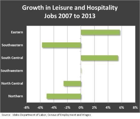 growth in leisure hospitality
