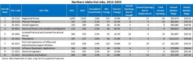 Hot jobs table