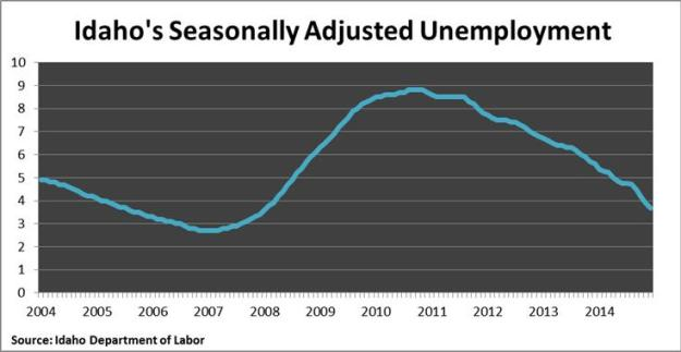 Idaho seasonally adj unemployment