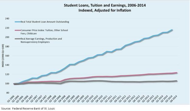 student loans, tuition