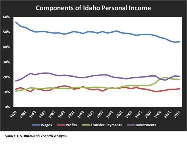 components of personal income