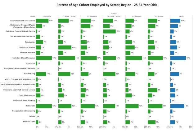 %Employed25-34