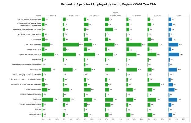 %Employed55-64