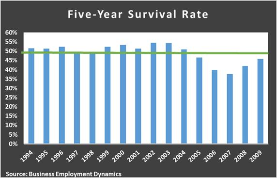 five year survival rate