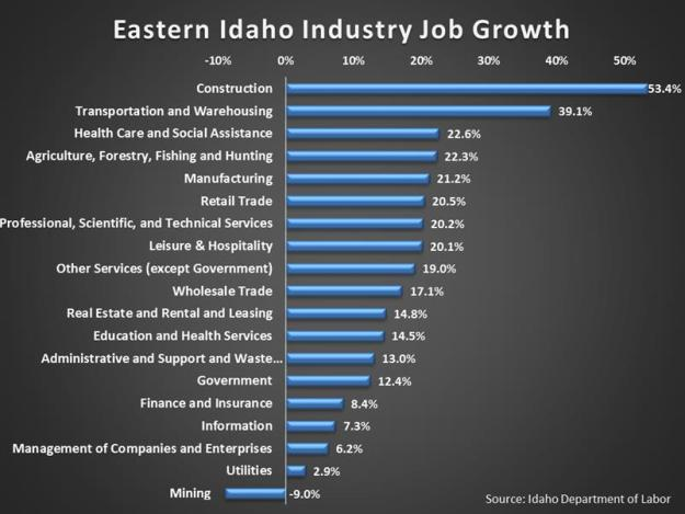Industry Growth chart