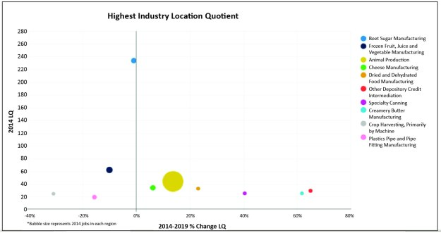 Location Quotient_Industry