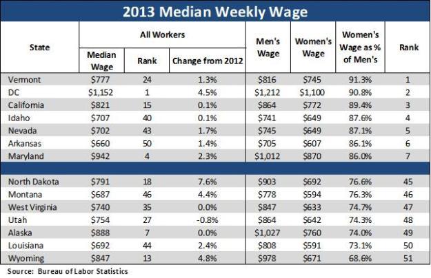 Median Weekly Wage 2013