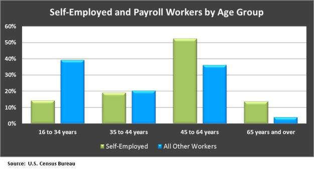 self employed by age group