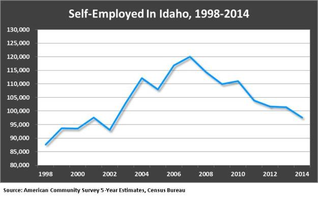 Self employed in Idaho