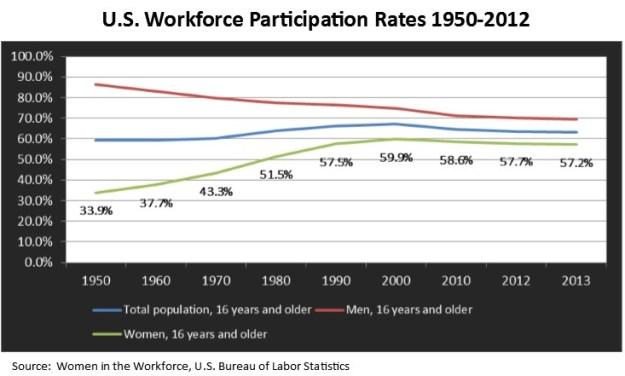 Workforce Participation Graph