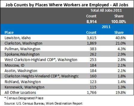 table_Job counts by places