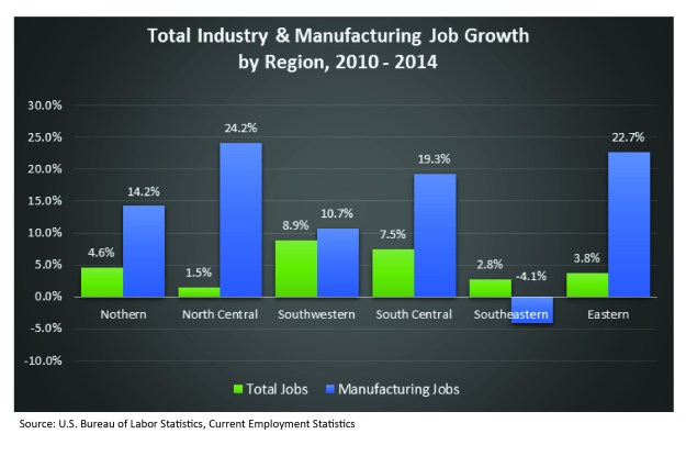 Ttoal Industry & Man. Job Growth-01