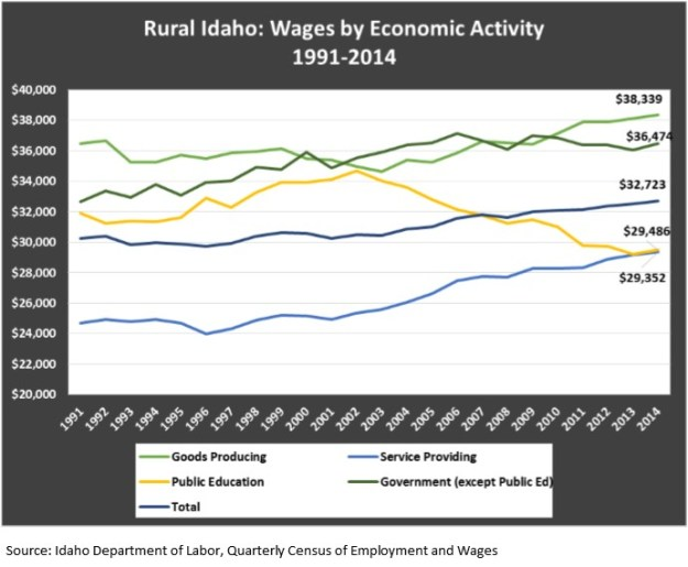 wages by economic activity