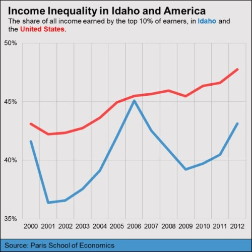 income inequality graph 1