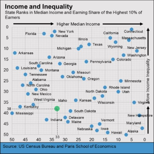 income inequality graph 2