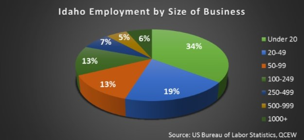 small business graph 3
