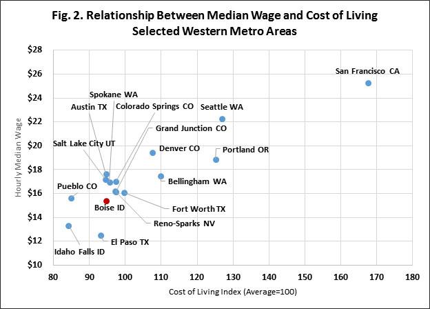 Percent-COL-v-Wage_Metros