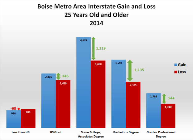 3-Boise-Metro-area-gain-loss