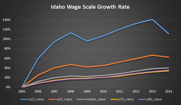 Idaho-Wage-Scale-Growth