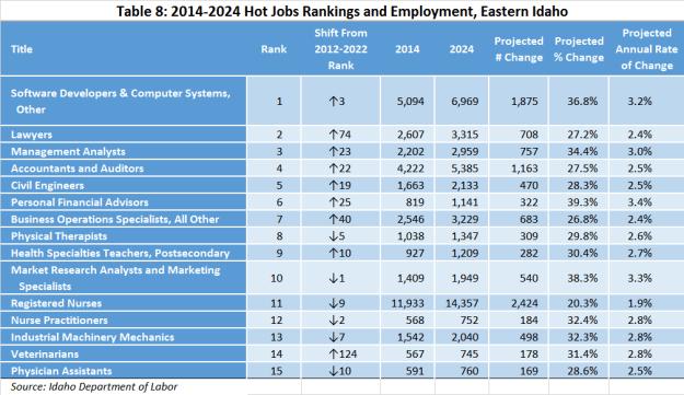 hot-jobs-table