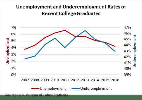 unemploy_rates_grads