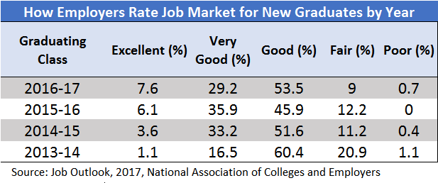 job-market-rank