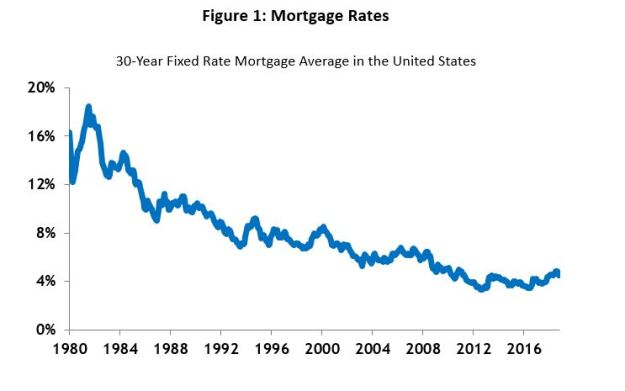 chart of 30-year mortgage rates