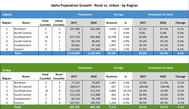 Idaho Population Shift From Rural To Urban Counties