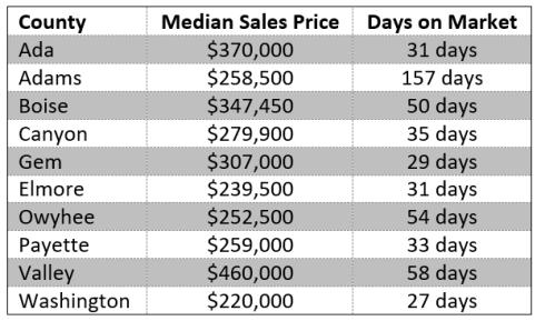 southwestern Idaho home prices