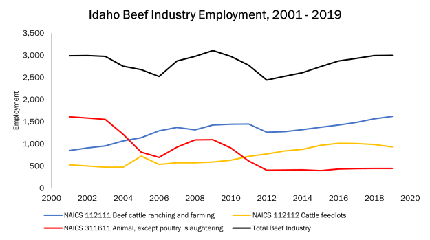 chart showing beef industry employment from 2001-2019