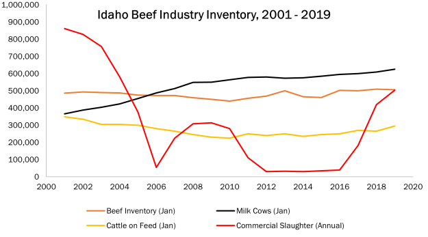 chart showing beef industry from 2001-2009