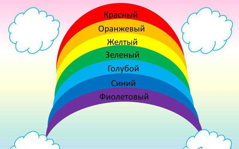 Цвета радуги по порядку