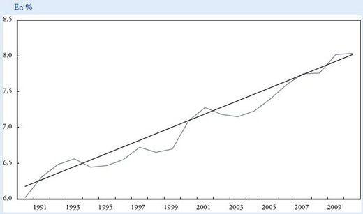 augmentation-PIB.jpg