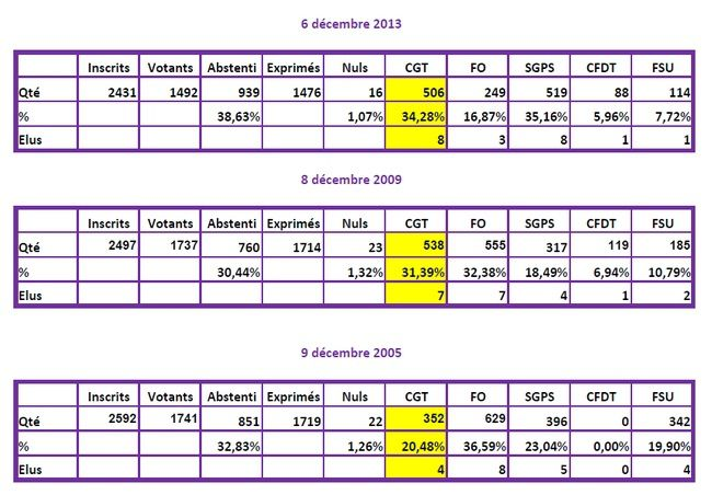 resultat election CAS