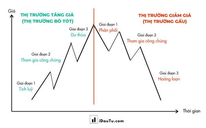 3 giai đoạn trong xu hướng chính của thị trường bò tót và thị trường gấu. Nguồn: iDauTu.com