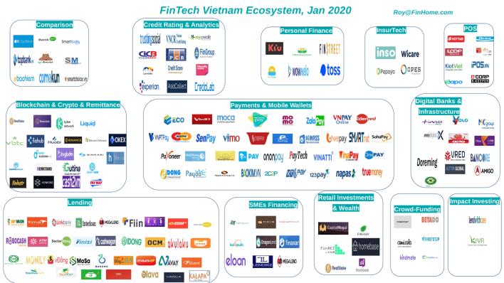 FinTech Vietnam Ecosystem