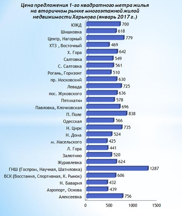 Анализ цен на вторичном рынке жилой недвижимости Харькова январь 2017 г-1